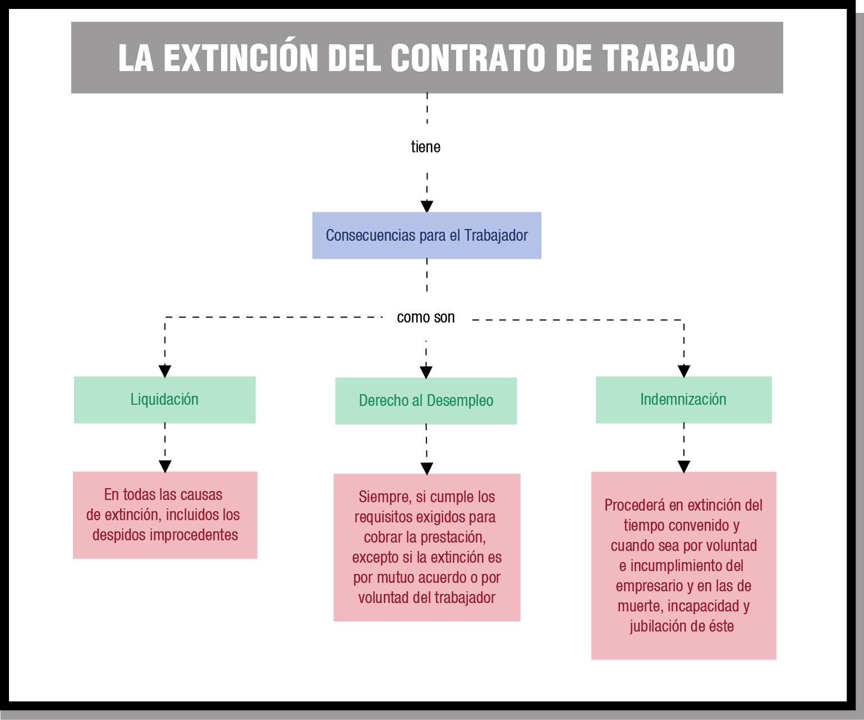 FOL02.- La relación laboral individual.