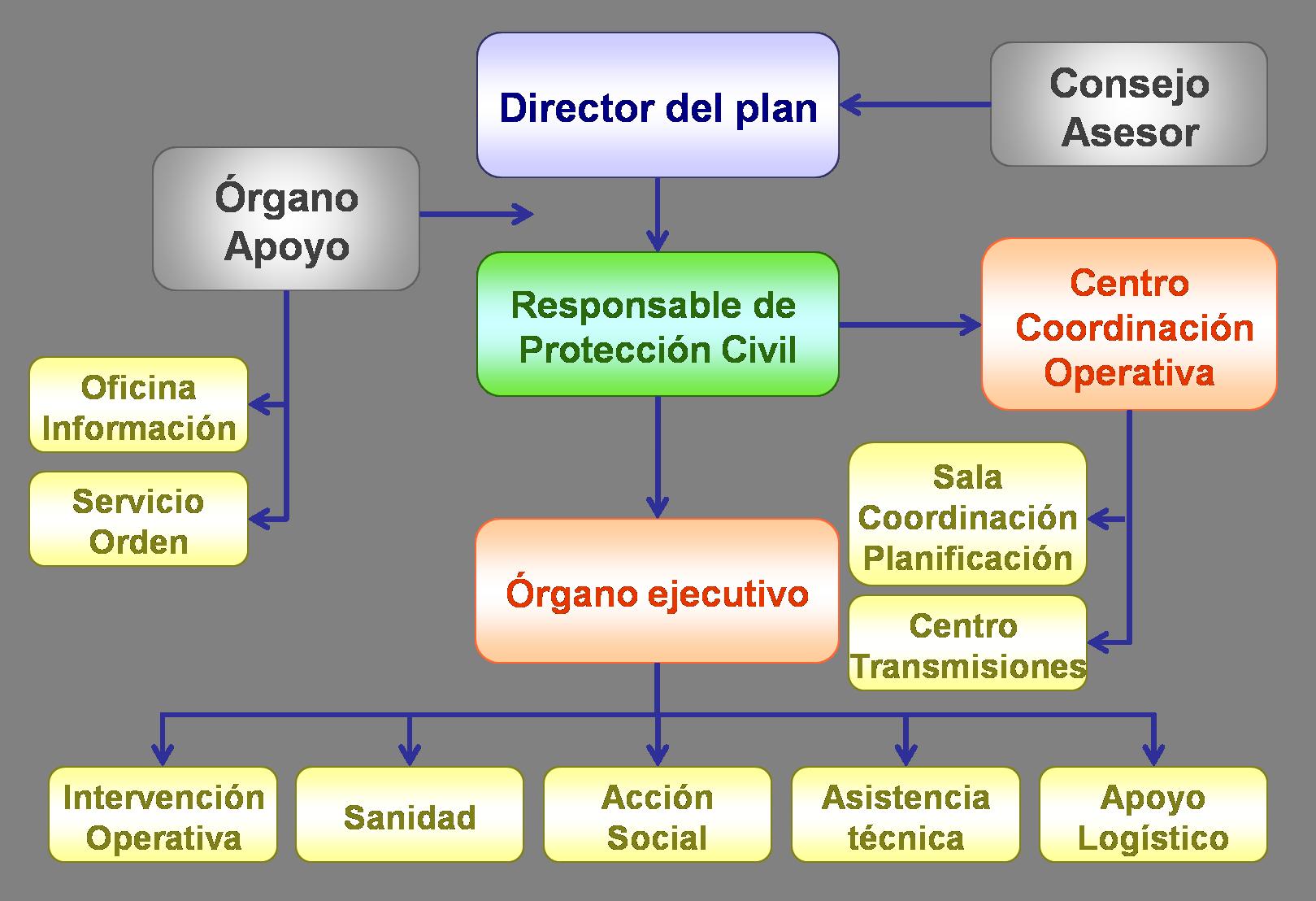 4 6 Organigrama Jerárquico Y Funcional Del Plan De