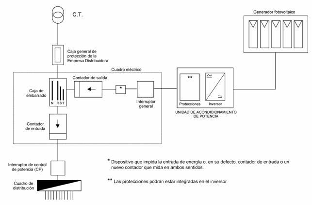 esquemas unifilares de instalaciones fotovoltaicas