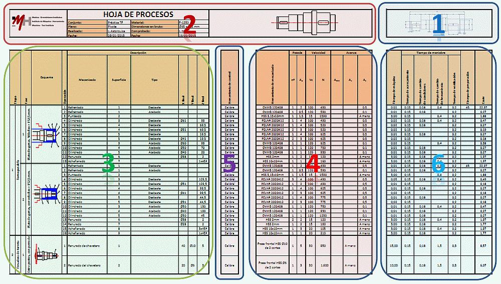 4.1.- El formato de la hoja de proceso. | DPMCM01.- Procesos de ...