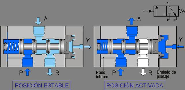 Valvulas distribuidoras definicion